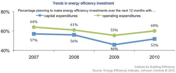 EEI Trends Energy Efficiency Investment
