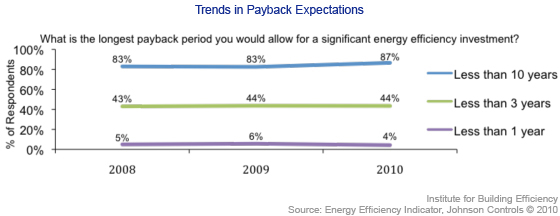 Trends in energy efficiency payback expectations
