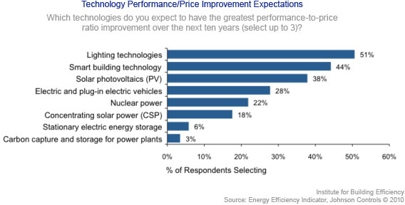 Technology performance & price improvement expectations chart