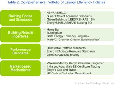 Comprehensive Portfolio of Energy Efficiency Policies