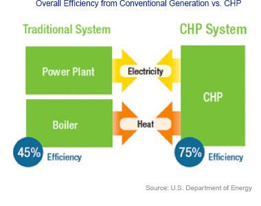 Overall Efficiency from Conventional Generation vs. CHP