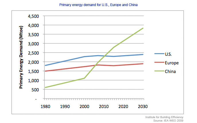 Primary energy demand for U.S., Europe and China