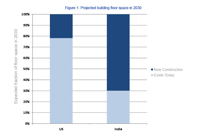 Figure 1. Projected building floor space in 2030