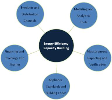 Toolbox of Capacity-Building Measures to Facilitate Energy Efficiency Technology Transfer