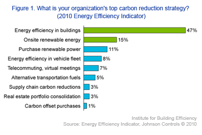 Strategies for Carbon Reduction Goals