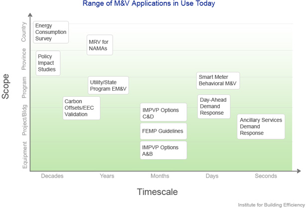 Range of M&V Applications in Use Today