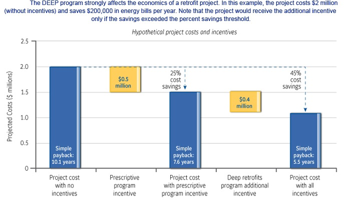 Hypothetical project costs and incentives.