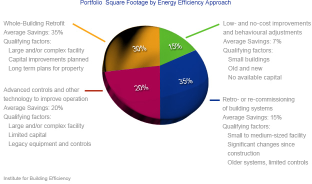 Improving Energy Efficiency Portfolio Approach Piegraph