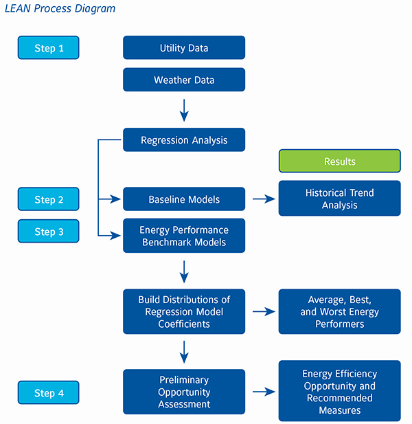 Lean Energy Analysis Process Diagram