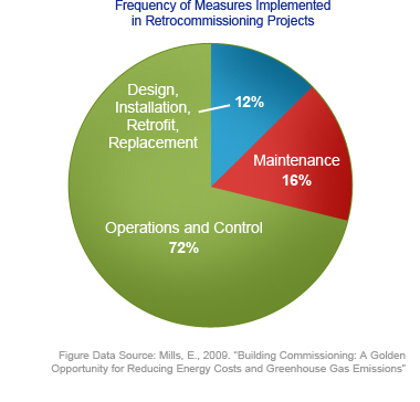 Frequency of Measures Implemented in Retrocommissioning Projects