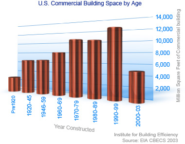 Why retrofit exising building space by age graph