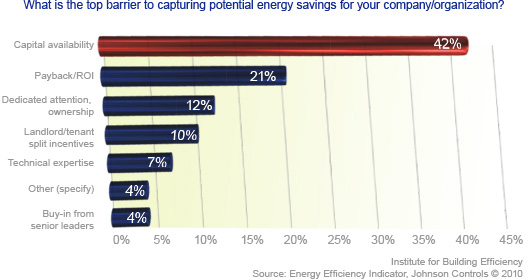 clean energy capital barrier chart