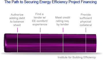 barriers to energy efficiency funnel