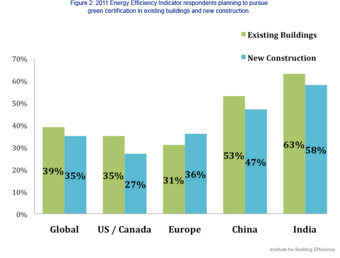 A Second Look At Green Buildings The Rise Of Certifications Around