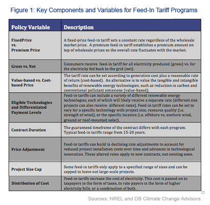 Key Components and Variables for Feed-In Tariff Programs