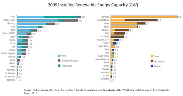 Installed Renewable Energy Capacity 2009