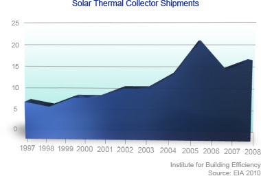 PV solar power cost history graph