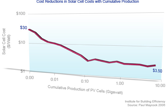 Solar PV cost breakdown graph