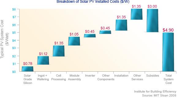 renewable energy technologies breakdown of solar pv installed costs