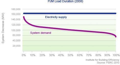 Demand response PJM load duration curve graph