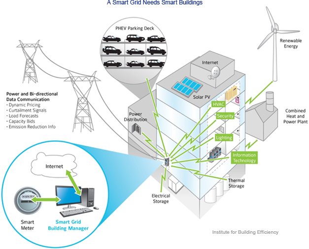 A day in the life of a smart grid and smart building illustration