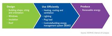 Roadmap to Net Zero Energy