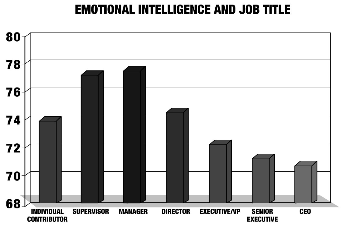 motional intelligence by job title