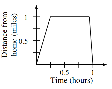 First quadrant piecewise graph, x axis labeled, time (hours), y axis labeled, distance from home (miles), each scaled in quarters, from 0 to 1. Segment from origin to the point (0.25, comma 1), then goes horizontal almost to the point, (1, comma 1), then falls almost vertical to the x axis, at x, = 1.