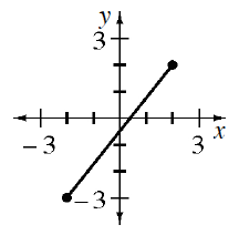 A 4 quadrant coordinate plane with a line segment from the point (negative 2, comma negative 3) to the point (2, comma 2).