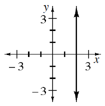 A 4 quadrant coordinate plane with a vertical line going through x = 2.