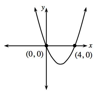 Parábola que se abre hacia arriba, con el vértice en el cuarto cuadrante y que pasa por los puntos (0 coma 0) y (4 coma 0).