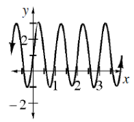 Repeating wave curve, first visible high & low points: (negative 3 fourths, comma 3) & (negative 1 fourth, comma negative 1), passing through the point (0, comma 1), & continuing in that pattern, just past 3.5.