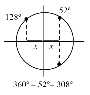 Unit Circle, with 3 points, connected with dashed segment, perpendicularly to the x axis, as follows, first quadrant, 52 degrees, second quadrant, 128 degrees, fourth quadrant, unlabeled. First & fourth quadrant points are on the same vertical dashed segment. Portions of x axis, from the origin to each of the vertical dashed segments, are highlighted, left one labeled negative x, right one labeled, x. Equation written below: 360 degrees minus 52 degrees, = 308 degrees.