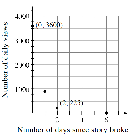 First quadrant graph, x axis labeled, number of days since story broke, y axis labeled, number of daily views, with the following 2 highlighted points: (0, comma 3600), & (2, comma 225), each labeled with its coordinates, & a third approximate point at (1, comma 900).