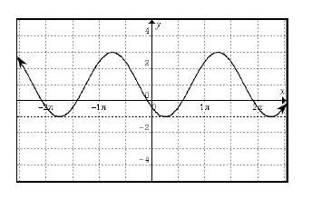 Periodic curve, x axis scaled from negative 2 pi to 2 pi, 4 visible turning points, first at (negative 5 fourths pi, comma negative 1), second at (negative 3 fourths pi, comma 3), y intercept between 0 & negative 1.