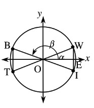 Circle centered at the origin, labeled, O, diameter from point in second quadrant labeled, B, to point in fourth quadrant labeled, I, & diameter from point in third quadrant labeled, T, to point in first quarant labeled, W, segments connecting, B to T, & from, W to I, intersecting x axis at point labeled, E, curved arrow from positive x axis to radius in first quadrant labeled alpha, curved arrow from positive x axis to radius in second quarant labeled, beta.