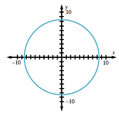 Circle on coordinate plane, center at the origin, radius between 8 and 9.