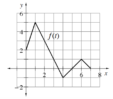 Continuous Linear piecewise labeled, f of t, starting at the point (0, comma 2), turning down @ (1, comma 5), up @ (4, comma negative 1), down @ (6, comma 1), ending @ (7, comma 0).