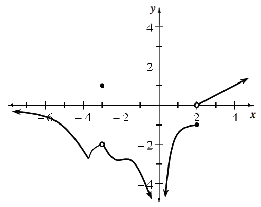 Piecewise, left curve coming from left below, x axis, falling to approximate point (negative 4, comma negative 3), rising to open point (negative 3, comma negative 2), then falling to negative infinity, left of y axis, right curve coming from negative infinity, right of y axis, increasing opening down to closed point (2, comma negative 1, ray starting at open point (2, comma 0), continuing up & right, & closed point at (negative 3, comma 1).