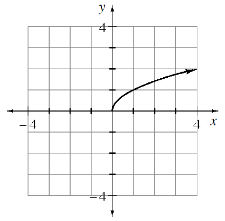 Graph of square root of x