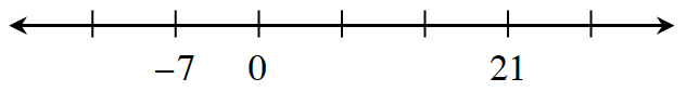 Number line with 7 evenly spaced marks, labeled as follows: second is negative 7, third is 0, and sixth is 21.