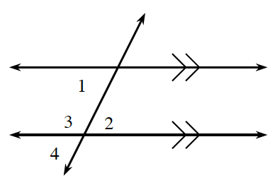 2 horizontal parallel lines, are crossed by a transversal line, with angles labeled as follows: Upper intersection: interior left, 1.  Lower intersection:  interior left, 3, interior right, 2, exterior left, 4.