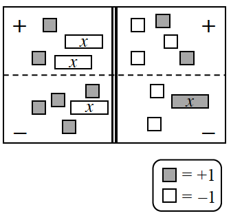 Obtain an equation mat with four sections from your teacher. Upper left: Add 2 positive unit tiles and 2 negative x tiles. Bottom left: Add 4 positive unit tiles and 1 negative x tile. Upper right: Add 3 negative unit tiles and 2 positive unit tiles. Bottom right: Add 2 negative unit tiles and 1 positive x tile.