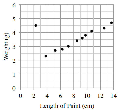 A first quadrant scatterplot with length of paint in centimeters labeled on the x axis scaled from 0 to 14 and weight in grams labeled on the y axis scaled from 0 to 6. The points closely follow a line from about the point (4, comma 2) to the point  (14, comma 4.5) with one point at (2.2, comma 4.6).