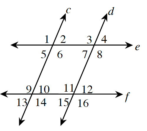 Two increasing transversal lines, c, and d, cross two horizontal lines, e, and f, creating 4 points of intersection. The angles at each intersection are labeled, starting at the top left and going clockwise as follows: Intersection of c, and e: 1, 2, 6, and 5. Intersection of, d, and e: 3, 4, 8, and 7. Intersection of c, and f: 9, 10, 14, and 13. Intersection of, d, and f: 11, 12, 16, and 15.