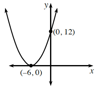 An upward parabola with a vertex at the point (negative 6, comma 0), going through the point (0, comma 12).
