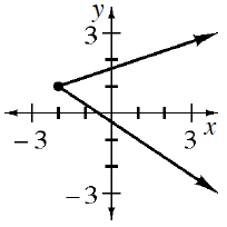 Sideways V, with vertex at (negative 2, comma 1). Arrows on each side of the V are pointing to the right, & upward on top, left & downward on bottom.