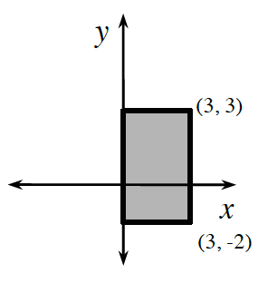 Rectangle plotted on coordinate graph, corners at the points (3, comma 3), (3, comma negative 2), (0, comma negative 2), (0, comma 3).
