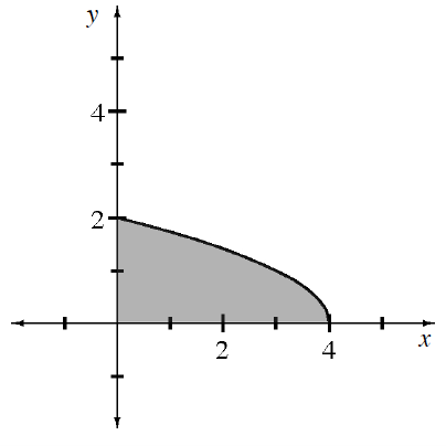 First quadrant decreasing concave down curve, starting at the point (0 comma 2), stopping at the point (4, comma 0), shaded region under the curve, above x axis, & right of y axis.