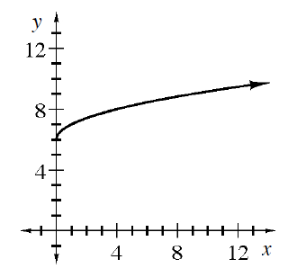 Increasing curved graph, opens down, begins at the point (0, comma 6), rising slowly & leveling off at approximately (12, comma 10).